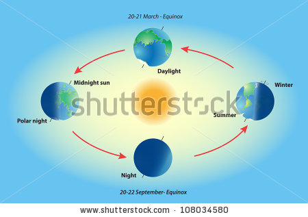 Equinox And Solstice. Polar Night. Midni-Equinox and solstice. Polar night. Midnight sun. Top-8