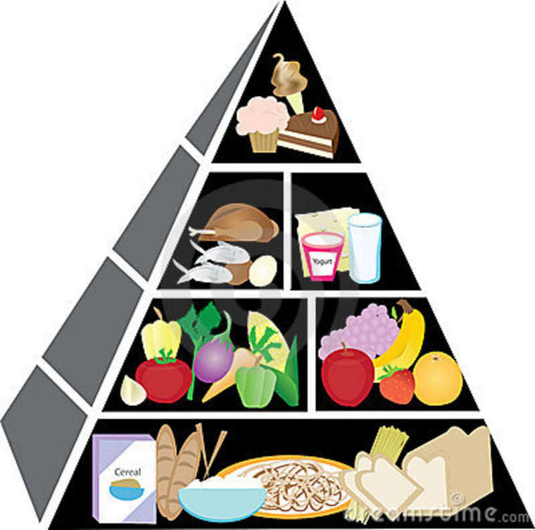 Food Pyramid Clip Art 24325 Hd ..