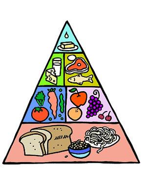 Food Pyramid Clipart