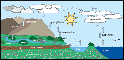 Graphics Clip Art - Water Cycle Clip Art