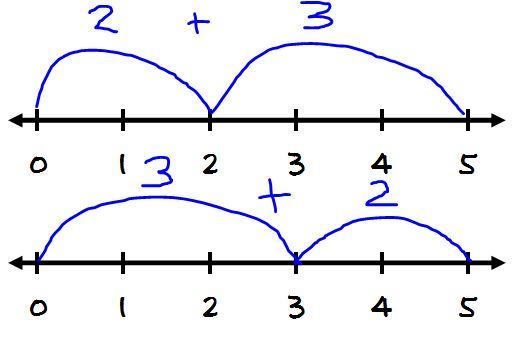 I Love Number Lines! - Number Line Clipart