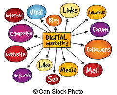 . ClipartLook.com Digital Marketing mind map, business concept
