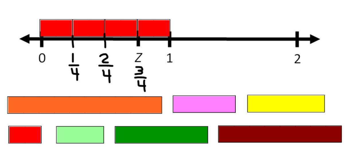 Math Coachu0026#39;s Corner: Fractions on a Number Line with Cuisenaire Rods. Basketball Border Clipart