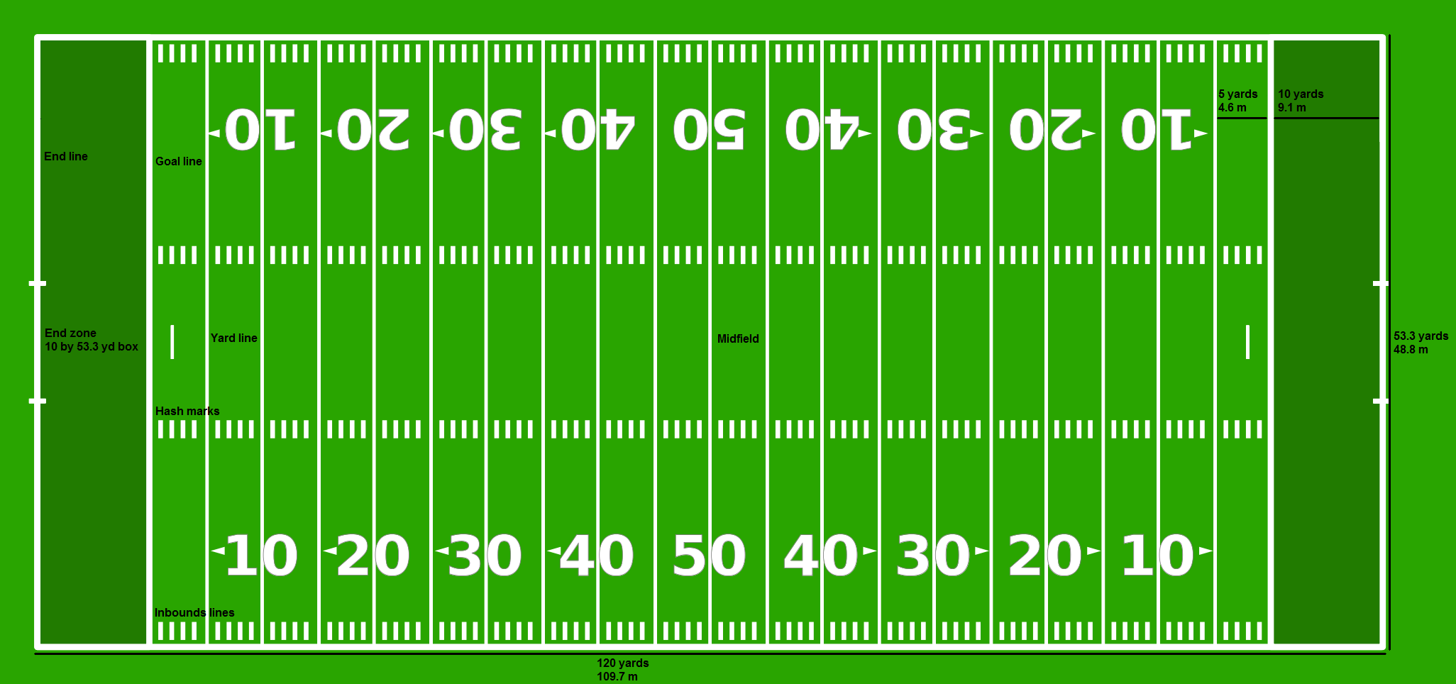 Nfl Football Field Clipart Free Clip Art Images