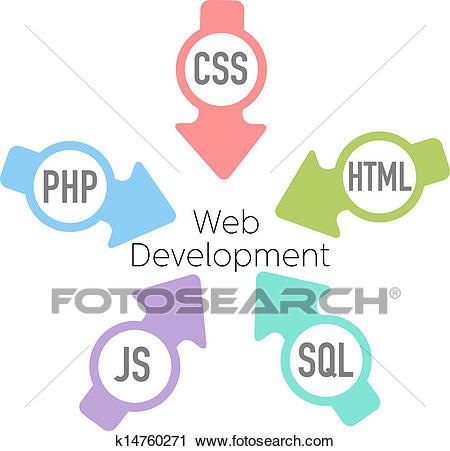 Arrows point HTML CSS PHP SQL JavaScript into website development