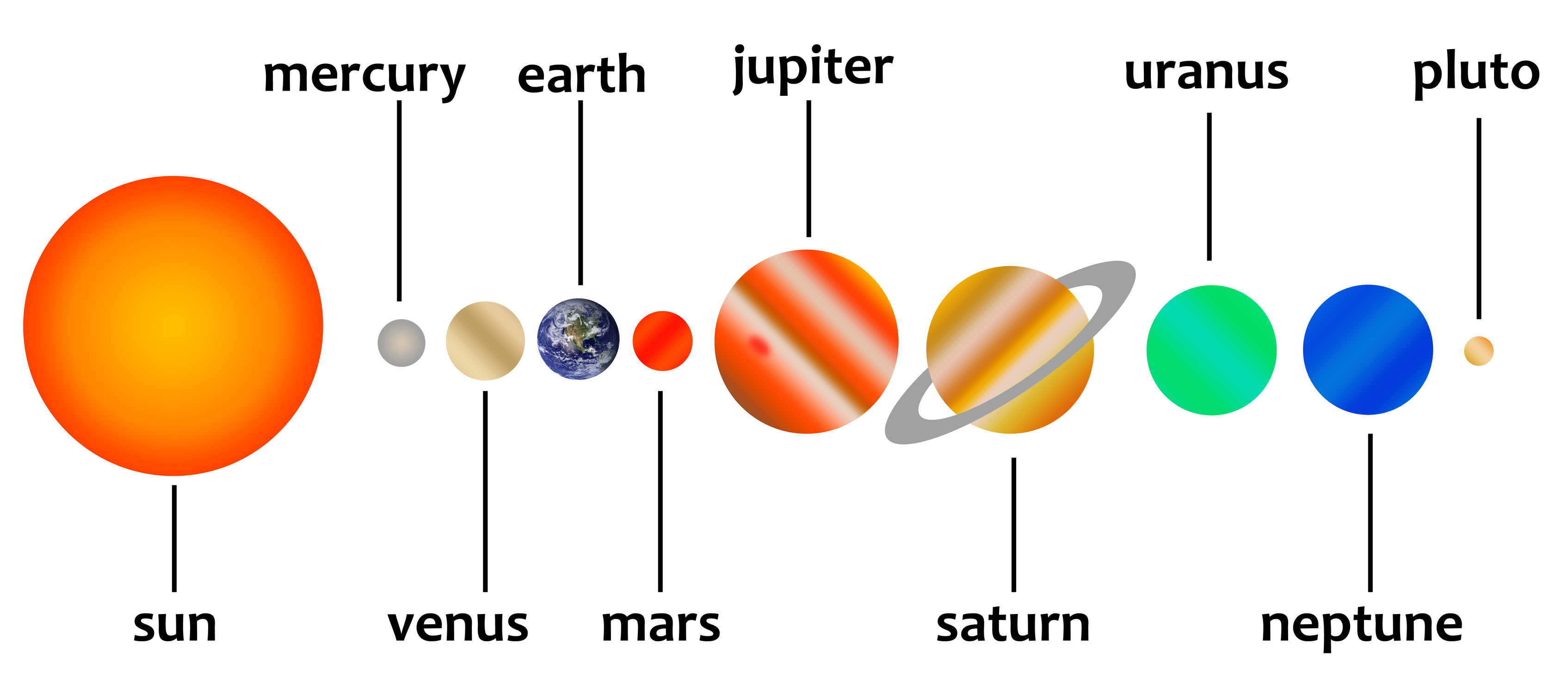 Planets In The Solar System Kidspressmagazine Com