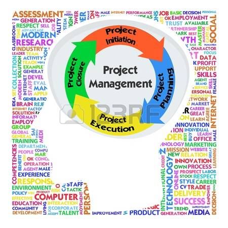 Project Management: Head With PRINCE2 Mo-project management: Head with PRINCE2 model for project management Stock  Photo-16