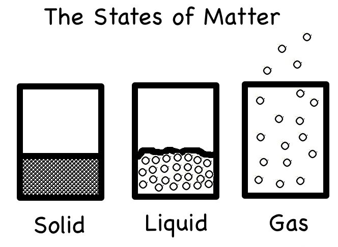 Science Books for Children--States of Matter
