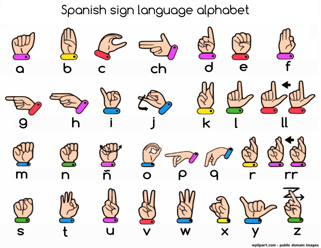 Spanish Sign Language Alphabet Label