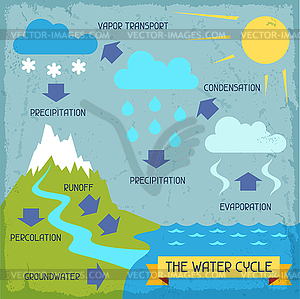 Water Cycle Clip Art Black And White