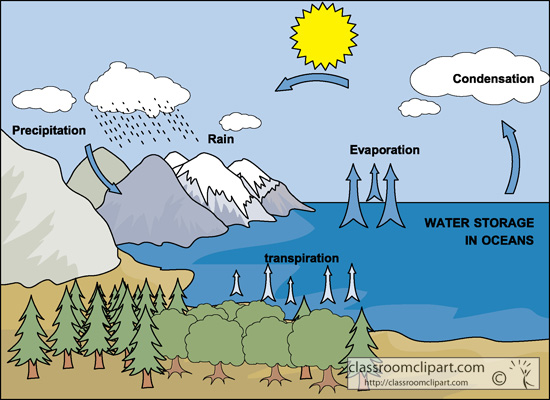 Water Cycle Diagram Clipart S - Water Cycle Clipart