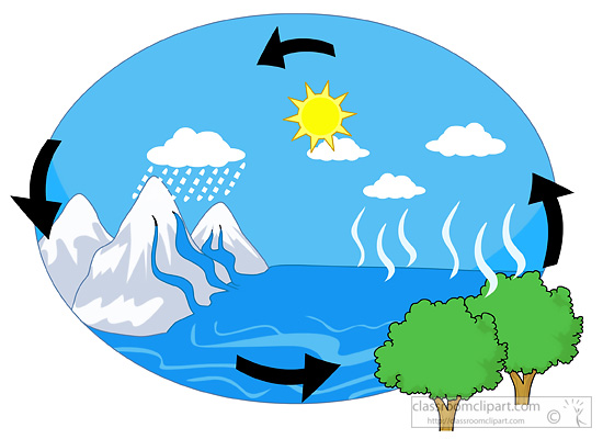 Water Cycle Classroom . Pictu