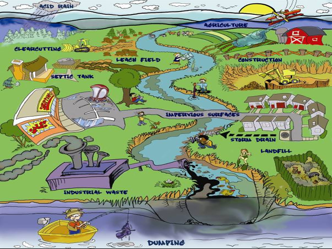Water Pollution Clipart. Sources of Pollution .