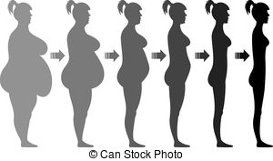 Weight loss - Stages .